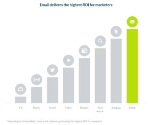 Email marketing for B2B tech sales